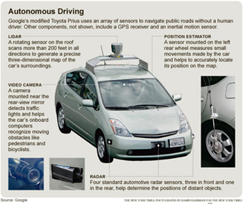 Google car equipment