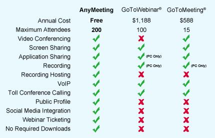 webinar service comparison