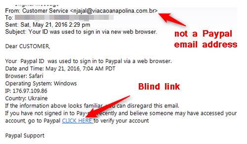 blind links